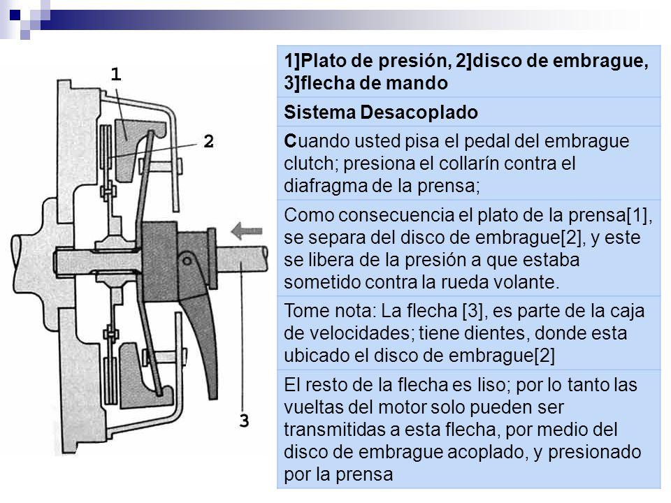 1]Plato de presión, 2]disco de embrague, 3]flecha de mando